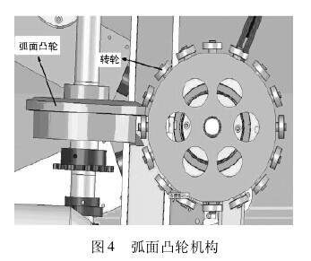 转盘的工作原理:通过弧面凸轮机器的间隙运动从而
