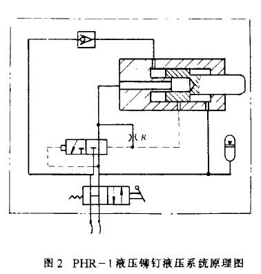 。冲击头制成与现用风铆机相同的结构,以实现互换。  液压系统部分是铆钉机的能源和控制系统。包含一个标准的液压泵站和手动控制换向阀。其液压系统原理图如图2所示。  2.铆钉机的动态仿真分析 液压铆钉机的动态仿真是以键合图方法,建立起模拟系统的数学模型,再用龙格一库塔法求出表示系统动态的状态方程,通过计算机进行数字仿真。 (1)系统的功率键合图 由图2所示之液压系统原理图。可得出其数模图,如图3所示。  在忽略了泵的泄漏、活塞前腔的液感、背压力、滑阀液动力及活塞前腔与蓄能器之间的液阻等因素后,可得出功率键合图