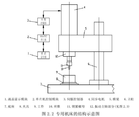 "<img src=""http://www.louxing88.com/Up/month_1603/rong>攻牙机、机械式振动攻牙和步进电机式振动攻牙比较,伺服电机式系统具有大振幅、高频率的特点,大振幅、高频率有利于降低攻牙扭矩,因此每转的净切削量可以取较大的值,可以达到高效攻牙。 2)通用性强 从工件材料上,不仅适用于铝、铸铁、碳钢等普通材料的振动攻牙,无乱扣、烂牙现象,螺纹精度高,而且适于不锈钢、钛合金以及复合材料的振动攻牙,具有降低扭矩、提高精度和寿命的效果。从螺纹直径上,适于"