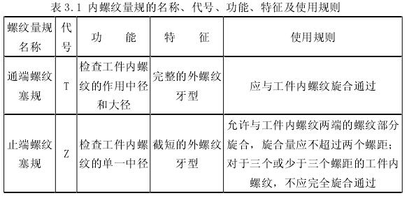 内螺纹量规的名称、代号、功能、特征及使用规则