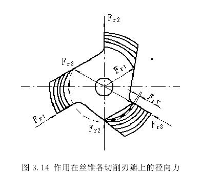 各切削刃瓣上的径向力示意图